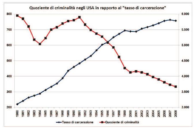 carcerazione-criminalita