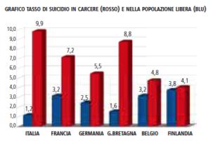 GRAFICO TASSO DI SUICIDIO IN CARCERE (ROSSO) E NELLA POPOLAZIONE LIBERA (BLU)